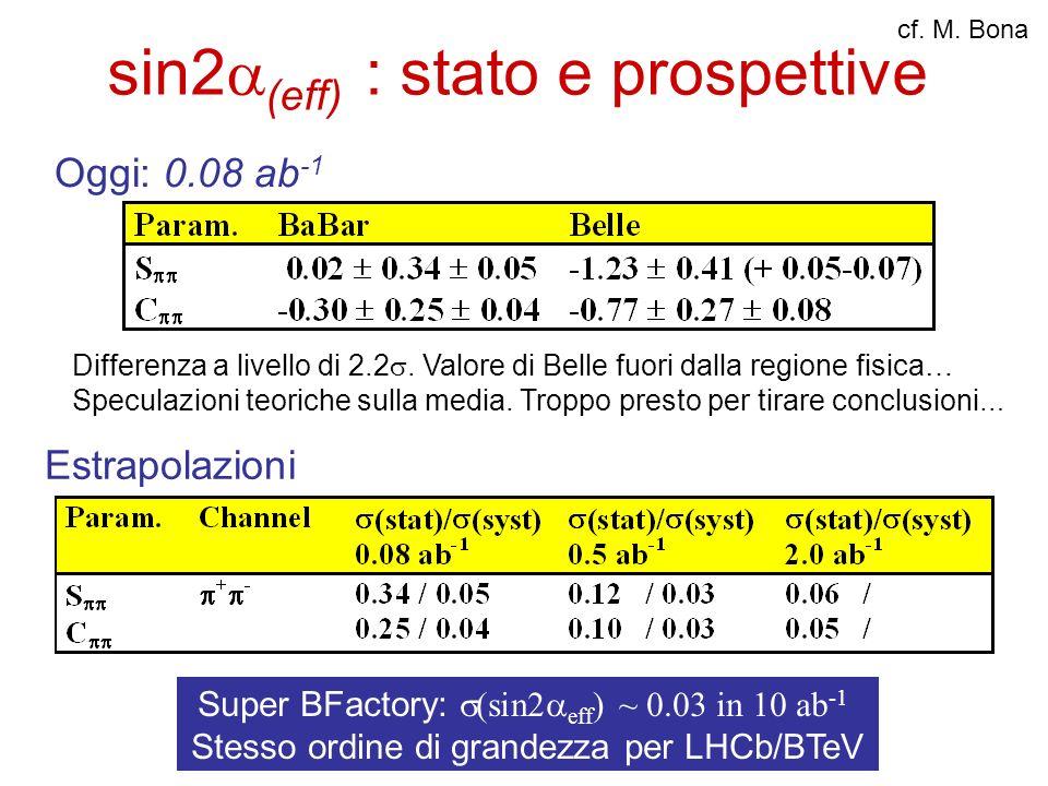 sin2 (eff) : stato e prospettive Oggi: 0.08 ab -1 Estrapolazioni Differenza a livello di 2.2. Valore di Belle fuori dalla regione fisica… Speculazioni