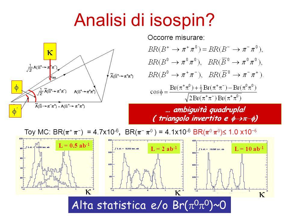 Analisi di isospin? … ambiguità quadrupla! ( triangolo invertito e ) Toy MC: BR( ) = 4.7x10 -6, BR( ) = 4.1x10 -6 BR( ) 1.0 x10 L = 10 ab -1 L = 2 ab