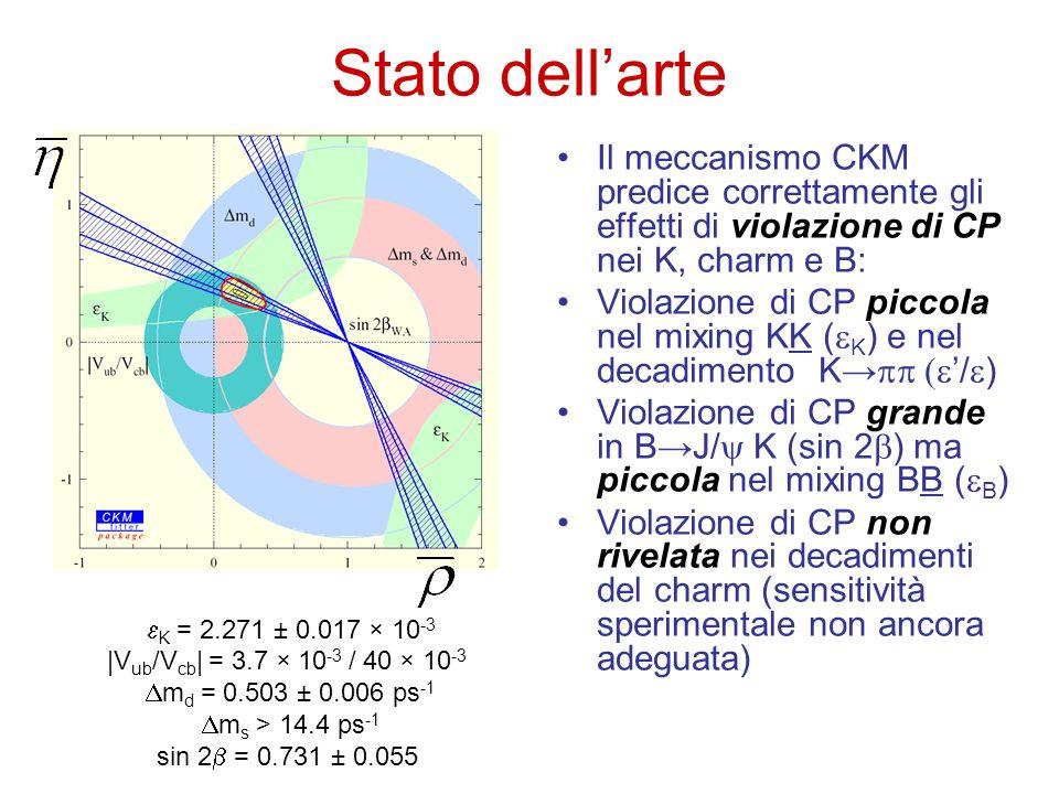 Stato dellarte Il meccanismo CKM predice correttamente gli effetti di violazione di CP nei K, charm e B: Violazione di CP piccola nel mixing KK ( K )