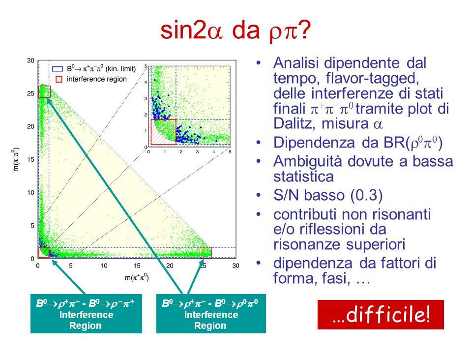sin2 da ? Analisi dipendente dal tempo, flavor-tagged, delle interferenze di stati finali tramite plot di Dalitz, misura Dipendenza da BR( ) Ambiguità