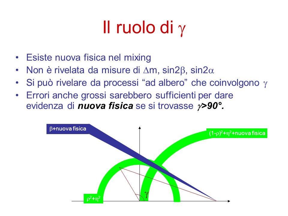 Il ruolo di Esiste nuova fisica nel mixing Non è rivelata da misure di m, sin2, sin2 Si può rivelare da processi ad albero che coinvolgono Errori anch
