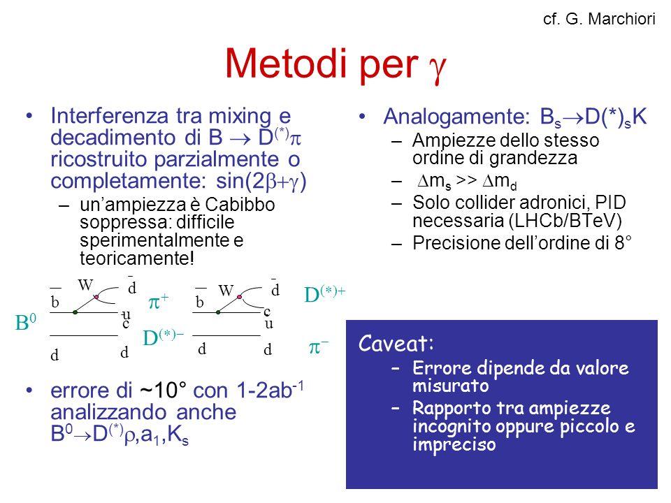 Metodi per Interferenza tra mixing e decadimento di B D (*) ricostruito parzialmente o completamente: sin(2 ) –unampiezza è Cabibbo soppressa: diffici