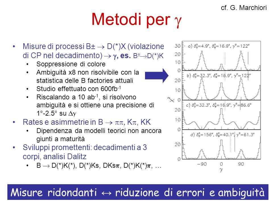 Metodi per Misure di processi B± D(*)X (violazione di CP nel decadimento), es. B ± D(*)K Soppressione di colore Ambiguità x8 non risolvibile con la st
