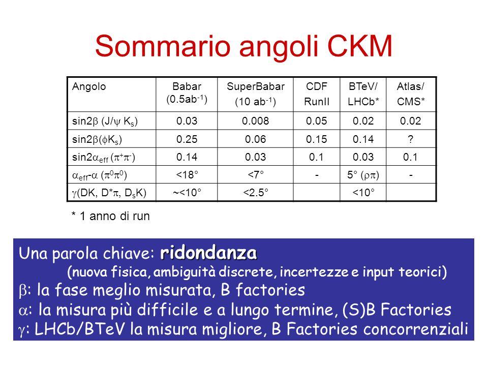 Sommario angoli CKM AngoloBabar (0.5ab -1 ) SuperBabar (10 ab -1 ) CDF RunII BTeV/ LHCb* Atlas/ CMS* sin2 (J/ K s ) 0.030.0080.050.02 sin2 ( K s ) 0.2