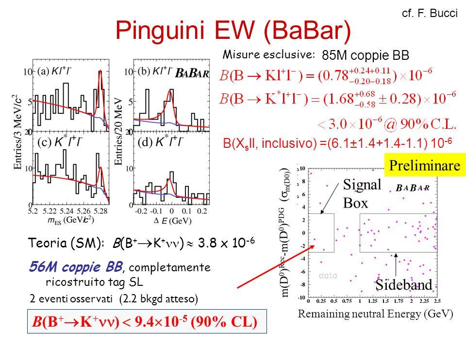 Pinguini EW (BaBar) 85M coppie BB Misure esclusive: B(X s ll, inclusivo) =(6.1±1.4+1.4-1.1) 10 -6 Remaining neutral Energy (GeV) m(D 0 ) Rec -m(D 0 )