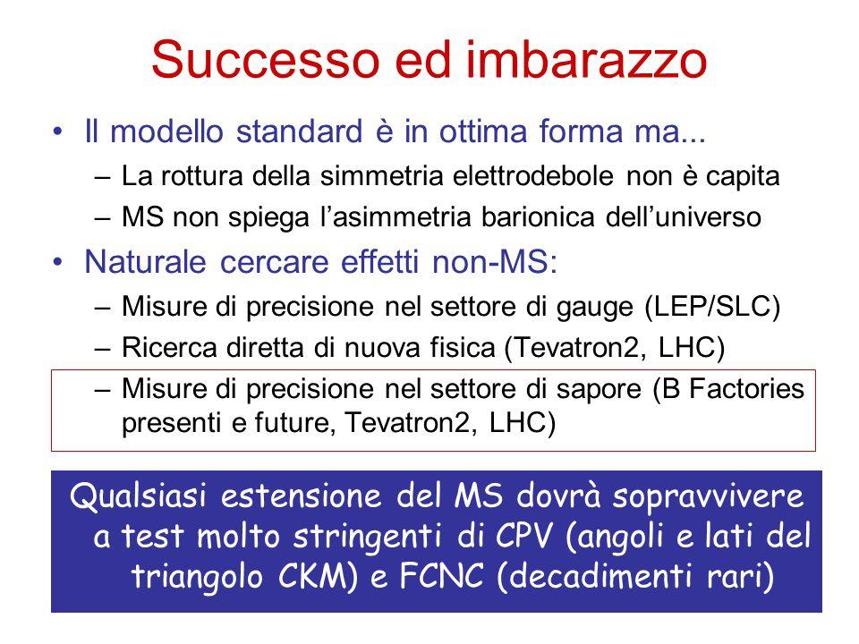Successo ed imbarazzo Il modello standard è in ottima forma ma... –La rottura della simmetria elettrodebole non è capita –MS non spiega lasimmetria ba