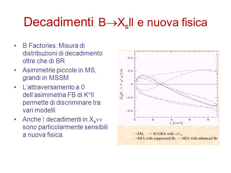 Decadimenti B X s ll e nuova fisica B Factories: Misura di distribuzioni di decadimento oltre che di BR Asimmetrie piccole in MS, grandi in MSSM Lattr