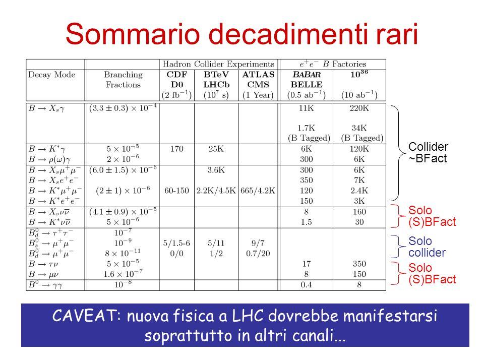Sommario decadimenti rari CAVEAT: nuova fisica a LHC dovrebbe manifestarsi soprattutto in altri canali... Solo collider Solo (S)BFact Solo (S)BFact Co