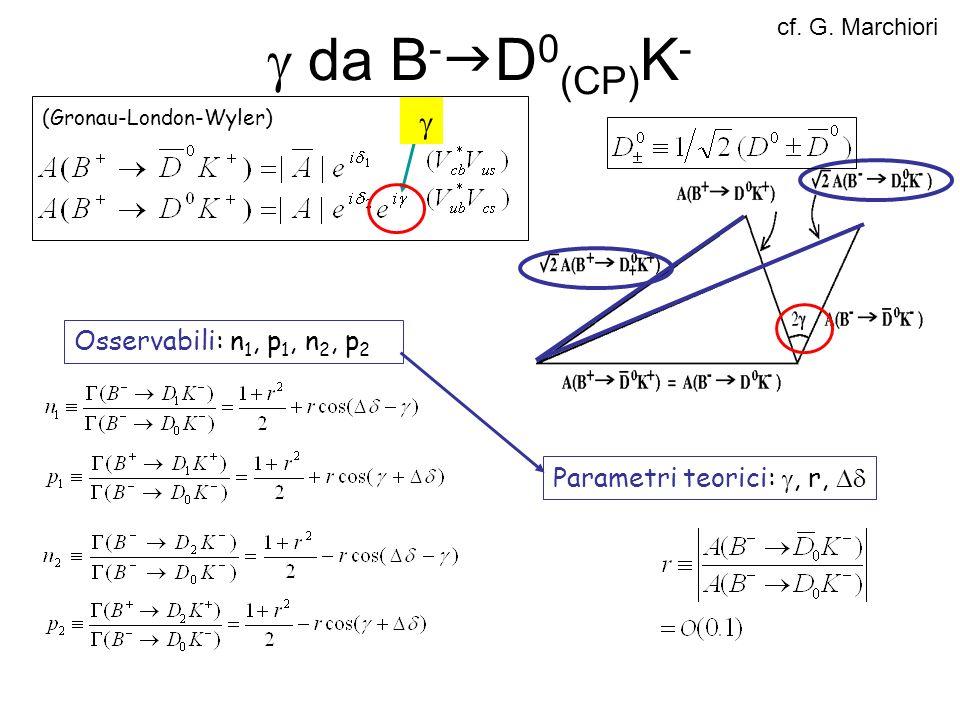 da B - D 0 (CP) K - (Gronau-London-Wyler) Osservabili: n 1, p 1, n 2, p 2 Parametri teorici:, r, cf. G. Marchiori
