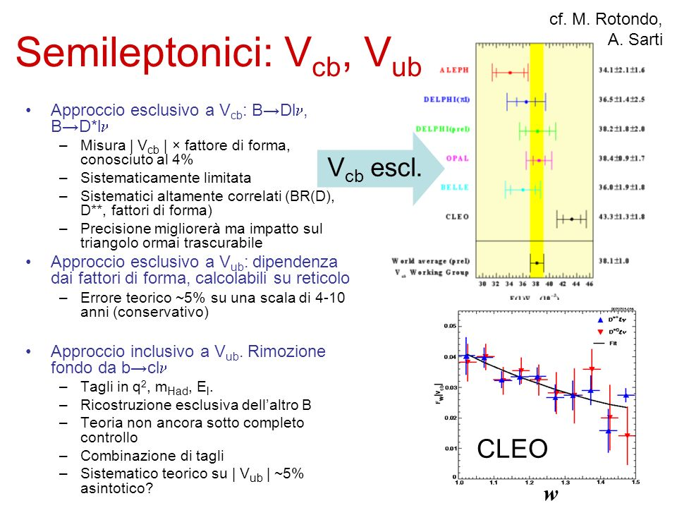 Semileptonici: V cb, V ub Approccio esclusivo a V cb : BDl, BD*l –Misura | V cb | × fattore di forma, conosciuto al 4% –Sistematicamente limitata –Sis