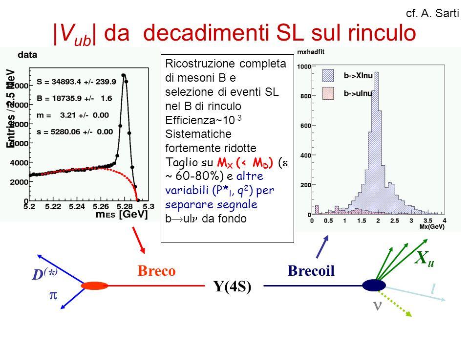 |V ub | da decadimenti SL sul rinculo Brecoil Breco D(*)D(*) Y(4S) l XuXu Ricostruzione completa di mesoni B e selezione di eventi SL nel B di rinculo