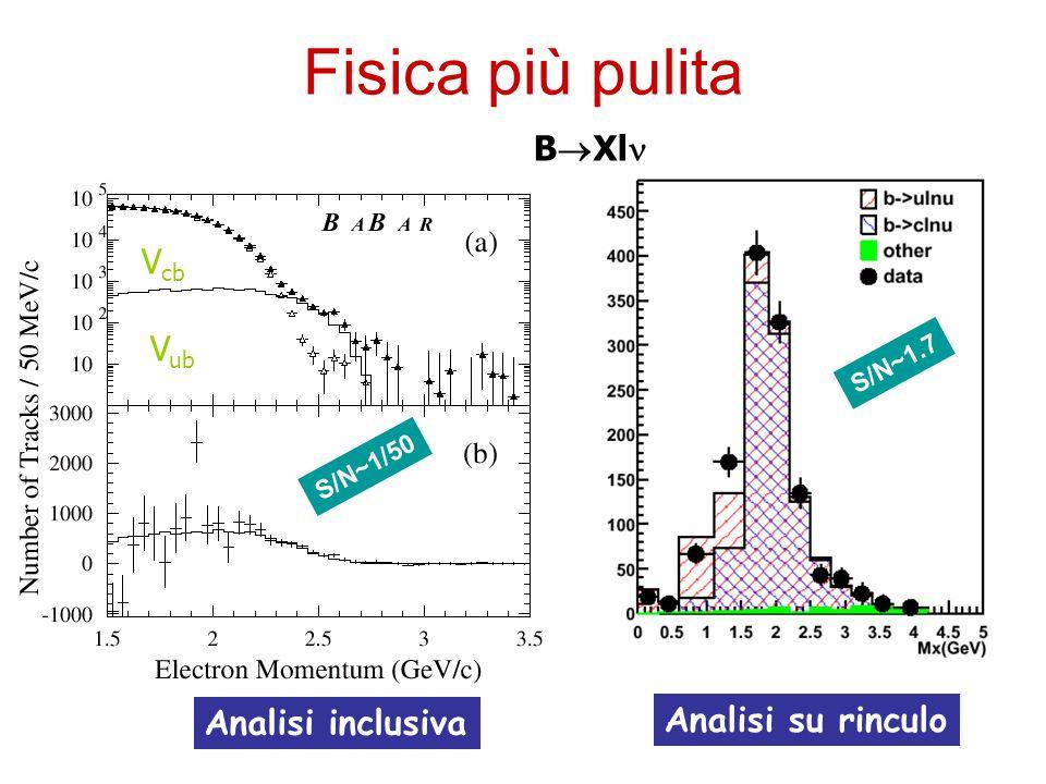 Fisica più pulita Analisi inclusiva Analisi su rinculo V ub V cb B Xl S/N~1.7 S/N~1/50