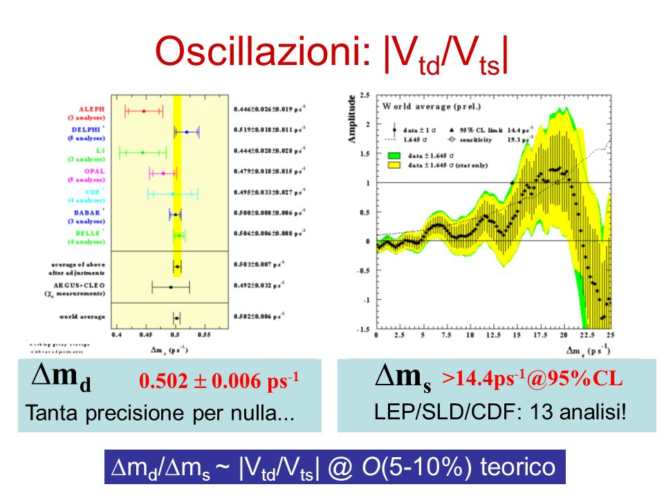 0.502 0.006 ps -1 Tanta precisione per nulla... m d m s >14.4ps -1 @95%CL LEP/SLD/CDF: 13 analisi! m d / m s ~ |V td /V ts | @ O(5-10%) teorico Oscill