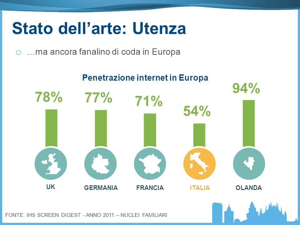 FONTE: IHS SCREEN DIGEST - ANNO 2011 – NUCLEI FAMILIARI UK GERMANIAFRANCIAITALIAOLANDA 78% 77% 71% 54% 94% Penetrazione internet in Europa Stato della