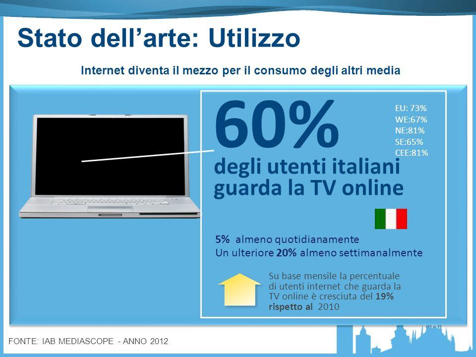 Internet diventa il mezzo per il consumo degli altri media Su base mensile la percentuale di utenti internet che guarda la TV online è cresciuta del 19% rispetto al 2010 5% almeno quotidianamente Un ulteriore 20% almeno settimanalmente degli utenti italiani guarda la TV online 60% EU: 73% WE:67% NE:81% SE:65% CEE:81% Stato dellarte: Utilizzo FONTE: IAB MEDIASCOPE - ANNO 2012