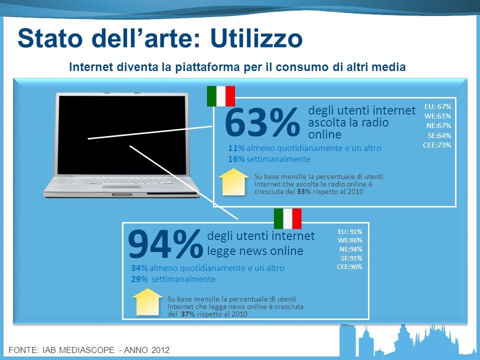 Internet diventa la piattaforma per il consumo di altri media 11% almeno quotidianamente e un altro 16% settimanalmente Su base mensile la percentuale