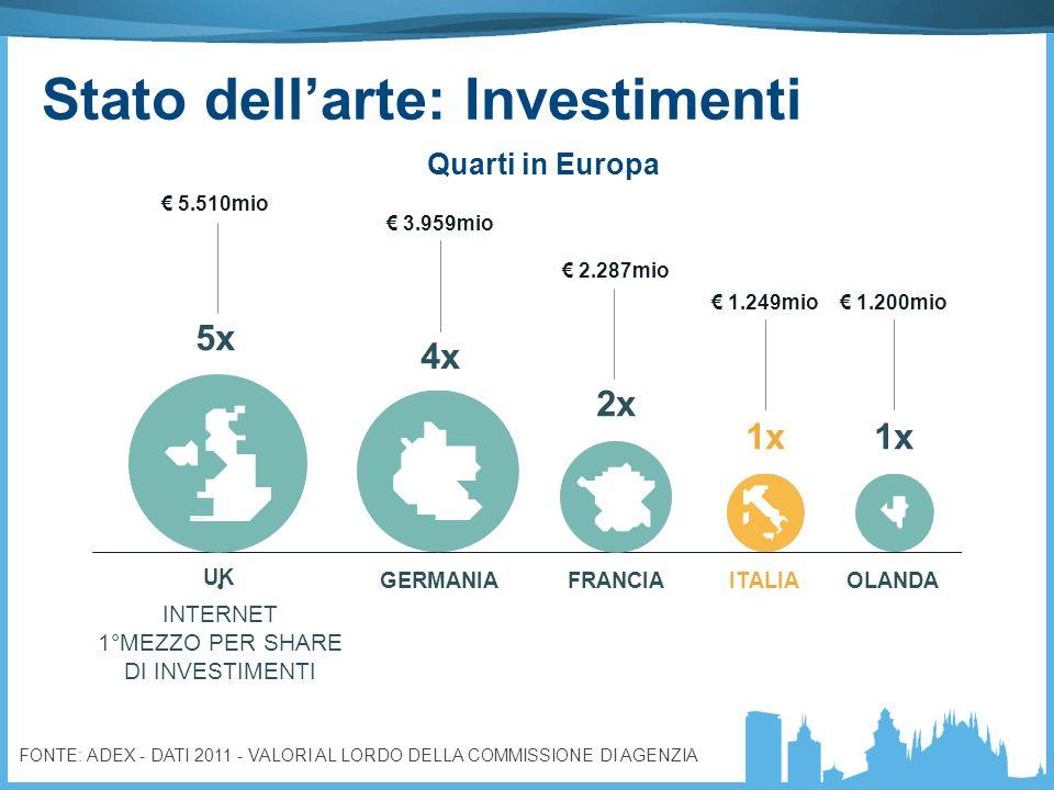 5.510mio FONTE: ADEX - DATI 2011 - VALORI AL LORDO DELLA COMMISSIONE DI AGENZIA UK GERMANIAFRANCIAITALIAOLANDA 5x 4x 2x 1x 3.959mio 2.287mio 1.249mio 1.200mio Quarti in Europa INTERNET 1°MEZZO PER SHARE DI INVESTIMENTI Stato dellarte: Investimenti
