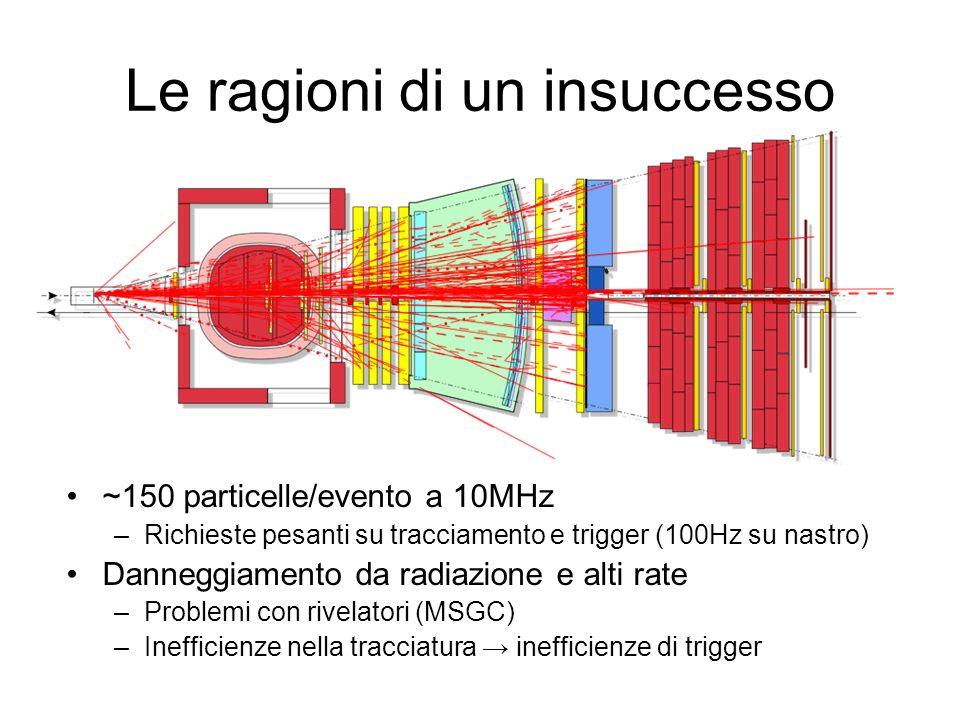 Le ragioni di un insuccesso ~150 particelle/evento a 10MHz –Richieste pesanti su tracciamento e trigger (100Hz su nastro) Danneggiamento da radiazione e alti rate –Problemi con rivelatori (MSGC) –Inefficienze nella tracciatura inefficienze di trigger