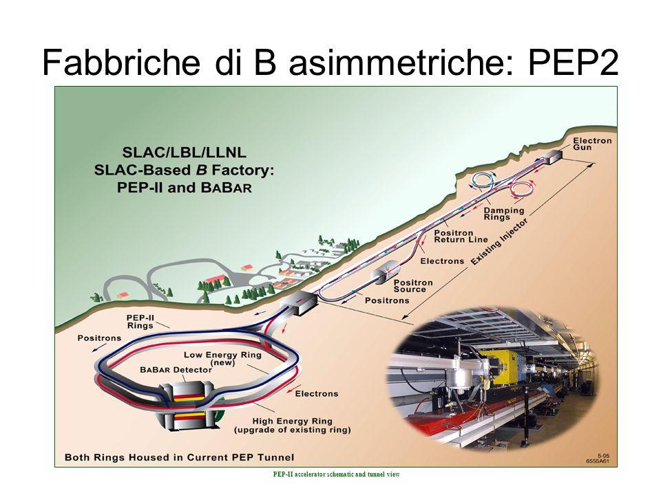 Fabbriche di B asimmetriche: PEP2 PEP-II accelerator schematic and tunnel view