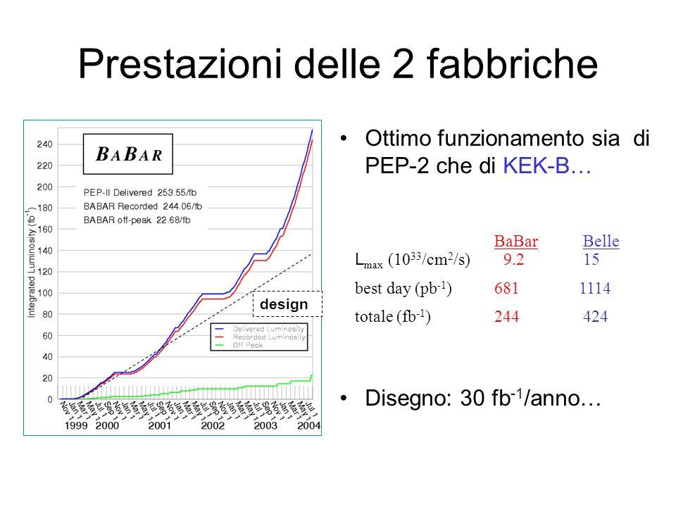 Prestazioni delle 2 fabbriche Ottimo funzionamento sia di PEP-2 che di KEK-B… Disegno: 30 fb -1 /anno… BaBar Belle L max (10 33 /cm 2 /s) 9.2 15 best day (pb -1 ) 681 1114 totale (fb -1 ) 244 424 design