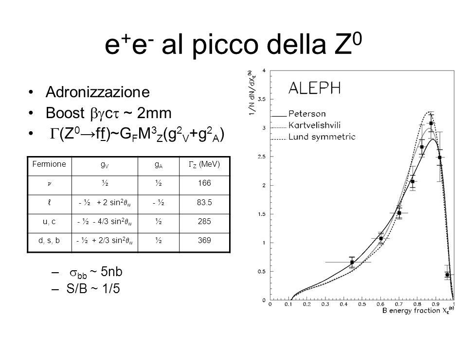 e + e - al picco della Z 0 Adronizzazione Boost c ~ 2mm (Z 0 ff)~G F M 3 Z (g 2 V +g 2 A ) – bb ~ 5nb –S/B ~ 1/5 FermionegVgV gAgA Z (MeV) ½½166 - ½ + 2 sin 2 w - ½83.5 u, c - ½ - 4/3 sin 2 w ½285 d, s, b - ½ + 2/3 sin 2 w ½369