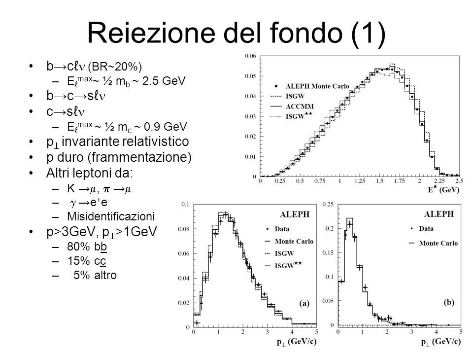 Reiezione del fondo (1) bc (BR~20%) –E max ~ ½ m b ~ 2.5 GeV bcs cs –E max ~ ½ m c ~ 0.9 GeV p invariante relativistico p duro (frammentazione) Altri leptoni da: –K, – e + e - –Misidentificazioni p>3GeV, p >1GeV –80% bb –15% cc – 5% altro