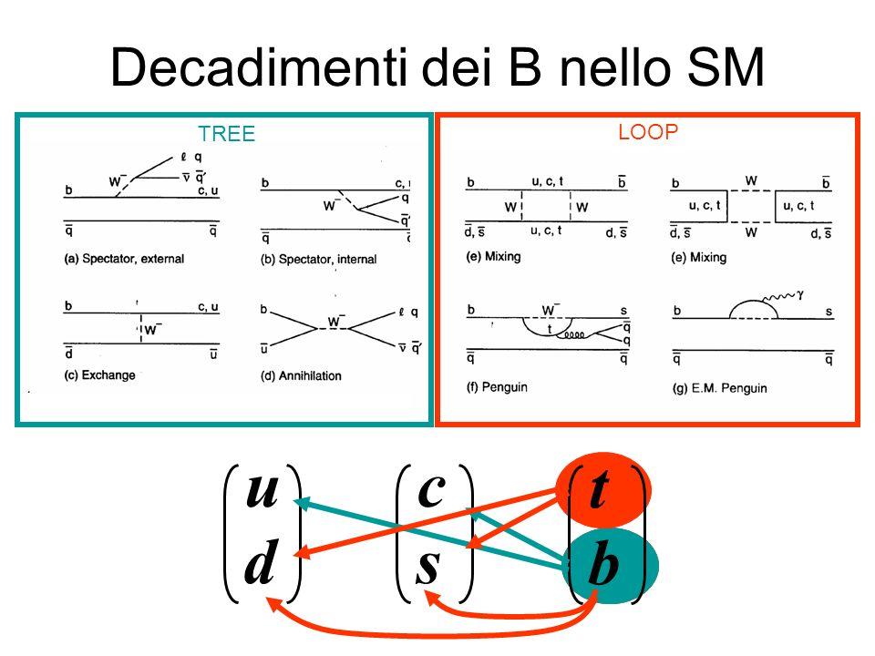 Collisori adronici Sezione durto molto alta Tevatron, s=1.8 TeV bb ~ 18 b bb / tot ~ 10 -3 LHC s=14 TeV bb ~ 100 b bb / tot ~ 2×10 -3 B 0 d, B 0 s, B +, b, b, B (s) *, B (s) ** Trigger essenziale –B J/ + - –Decadimenti semileptonici –Decadimenti adronici con vertice secondario Rate disponibile dipende da programma di fisica Molte tracce di fondo: –Tracciatore di vertice ad alta precisione –Algoritmi di ricostruzione dedicati