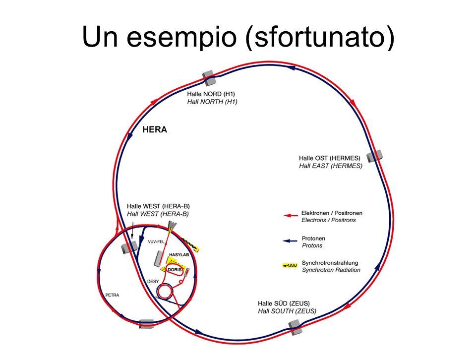 Fabbriche di B asimmetriche: KEK-B Energia dei fasci: 8 GeV (e - ) 3.5 GeV (e + ) Correnti: 1.86 A (e + ) 1.29 A (e - )
