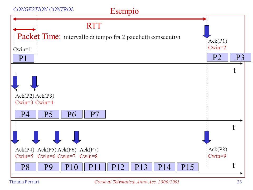 Tiziana FerrariCorso di Telematica, Anno Acc. 2000/200123 P1 t P2P3 Ack(P1) Cwin=2 Cwin=1 Ack(P4) Cwin=5 Ack(P5) Cwin=6 Ack(P6) Cwin=7 Ack(P7) Cwin=8