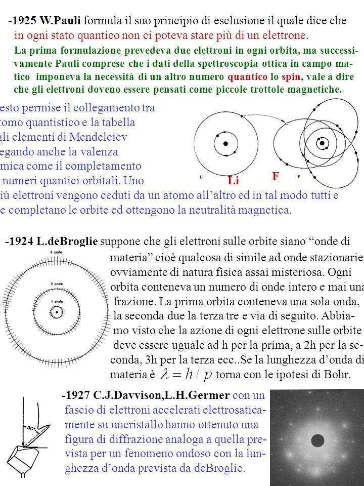 5 -1925 W.Pauli formula il suo principio di esclusione il quale dice che in ogni stato quantico non ci poteva stare più di un elettrone. La prima form