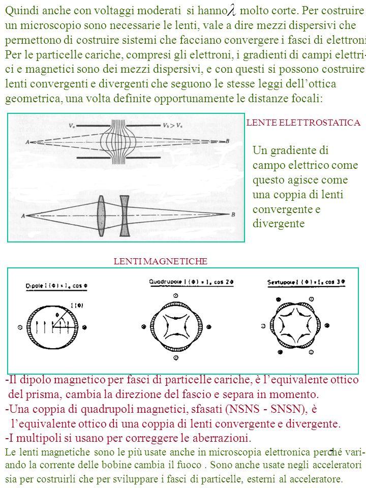 7 Quindi anche con voltaggi moderati si hanno molto corte. Per costruire un microscopio sono necessarie le lenti, vale a dire mezzi dispersivi che per