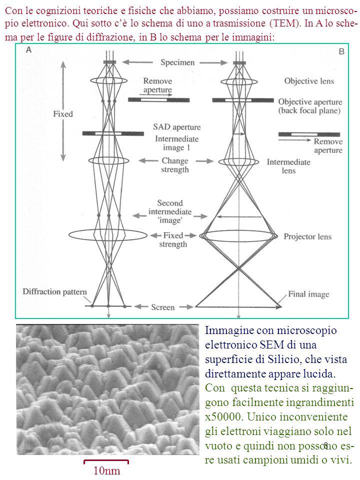 8 Con le cognizioni teoriche e fisiche che abbiamo, possiamo costruire un microsco- pio elettronico. Qui sotto cè lo schema di uno a trasmissione (TEM