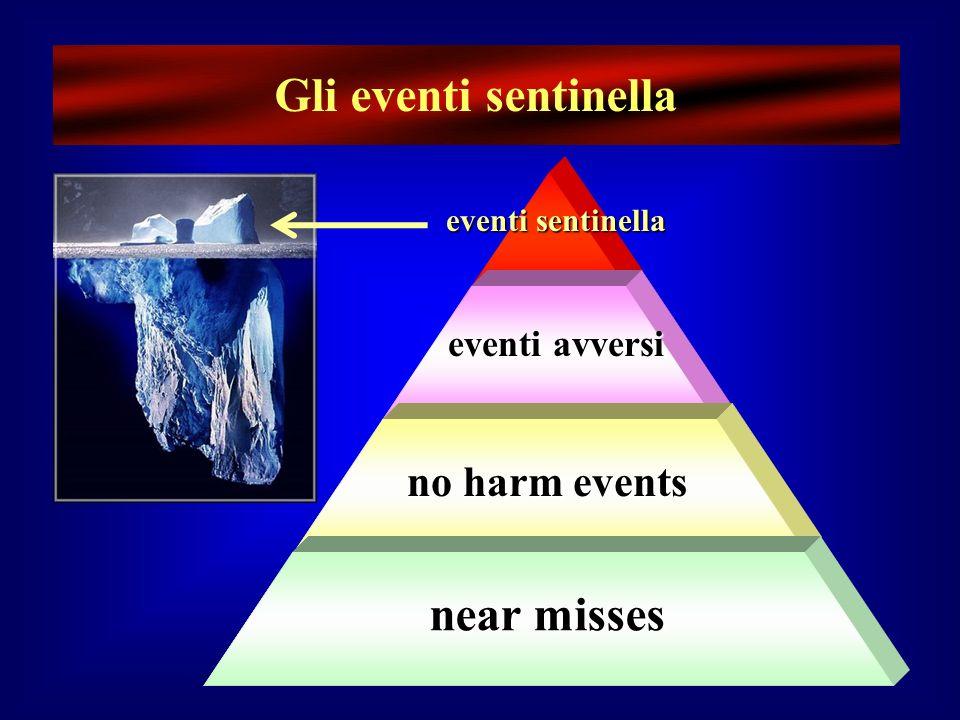 near misses no harm events eventi avversi eventi avversi eventi sentinella eventi sentinella Gli eventi sentinella