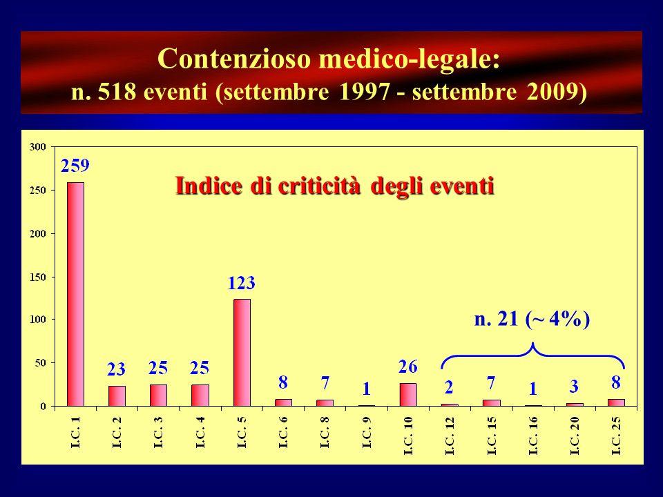 Indice di criticità degli eventi n. 21 (~ 4%) Contenzioso medico-legale: n. 518 eventi (settembre 1997 - settembre 2009)