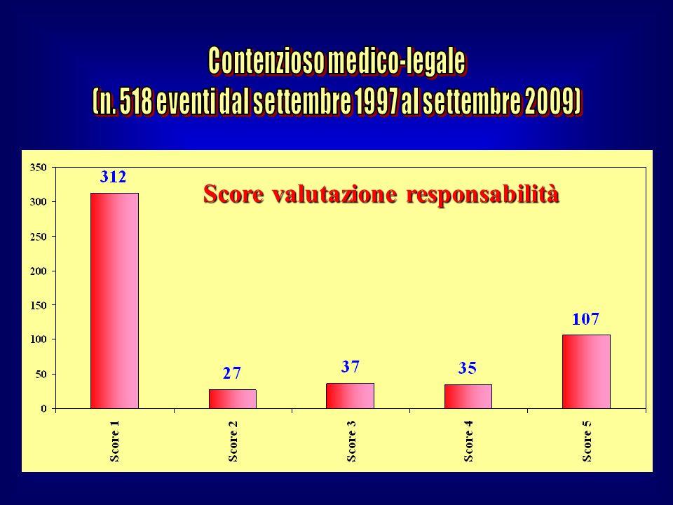 Score valutazione responsabilità
