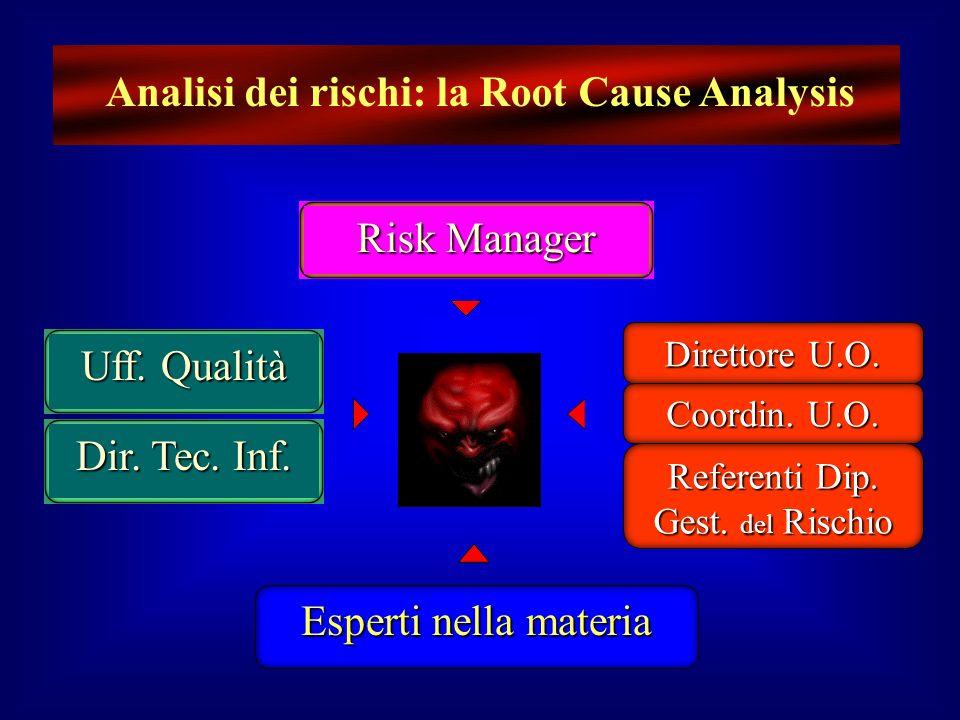 Risk Manager Uff. Qualità Dir. Tec. Inf. Direttore U.O. Coordin. U.O. Esperti nella materia Referenti Dip. Gest. del Rischio Analisi dei rischi: la Ro