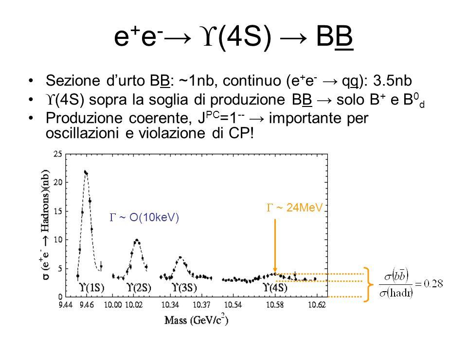 e + e - (4S) BB Sezione durto BB: ~1nb, continuo (e + e - qq): 3.5nb (4S) sopra la soglia di produzione BB solo B + e B 0 d Produzione coerente, J PC