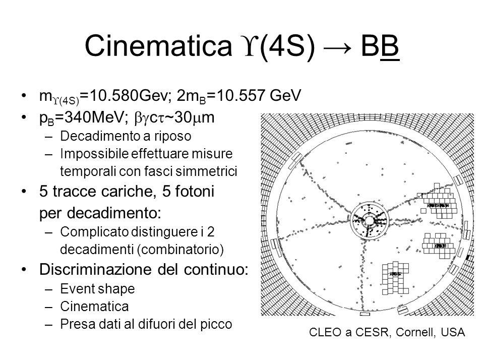 Cinematica (4S) BB m (4S) =10.580Gev; 2m B =10.557 GeV p B =340MeV; c ~30 m –Decadimento a riposo –Impossibile effettuare misure temporali con fasci s