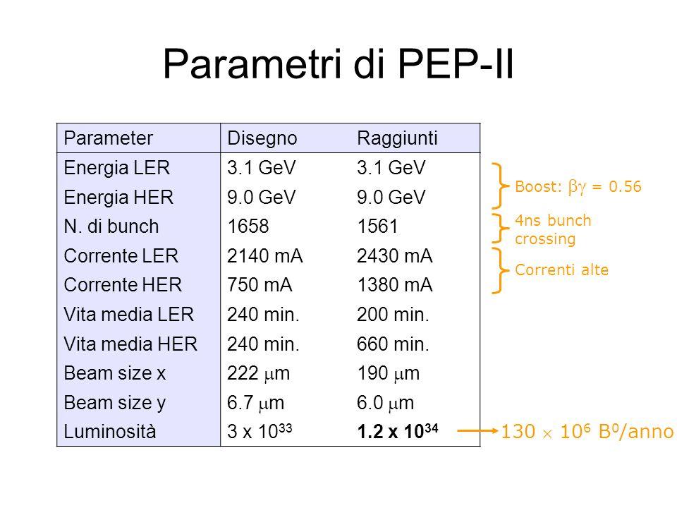 Parametri di PEP-II ParameterDisegnoRaggiunti Energia LER3.1 GeV Energia HER9.0 GeV N. di bunch16581561 Corrente LER2140 mA2430 mA Corrente HER750 mA1