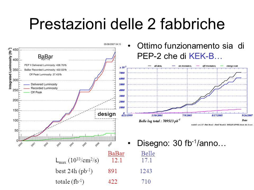 Prestazioni delle 2 fabbriche Ottimo funzionamento sia di PEP-2 che di KEK-B… Disegno: 30 fb -1 /anno… BaBar Belle L max (10 33 /cm 2 /s) 12.1 17.1 be