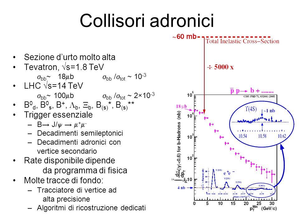 Collisori adronici Sezione durto molto alta Tevatron, s=1.8 TeV bb ~ 18 b bb / tot ~ 10 -3 LHC s=14 TeV bb ~ 100 b bb / tot ~ 2×10 -3 B 0 d, B 0 s, B