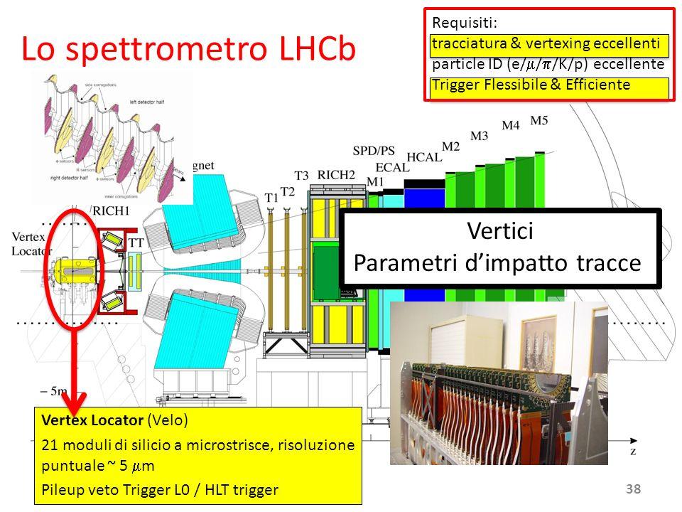 June 18th, 2008 Vertex Locator (Velo) 21 moduli di silicio a microstrisce, risoluzione puntuale ~ 5 m Pileup veto Trigger L0 / HLT trigger Vertici Par