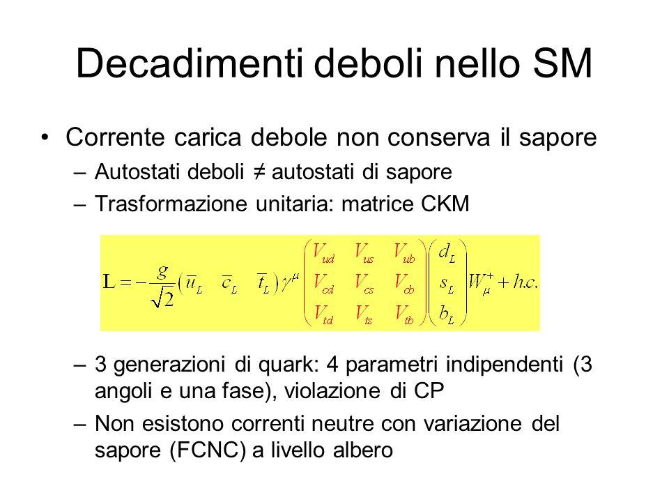 Decadimenti deboli nello SM Corrente carica debole non conserva il sapore –Autostati deboli autostati di sapore –Trasformazione unitaria: matrice CKM