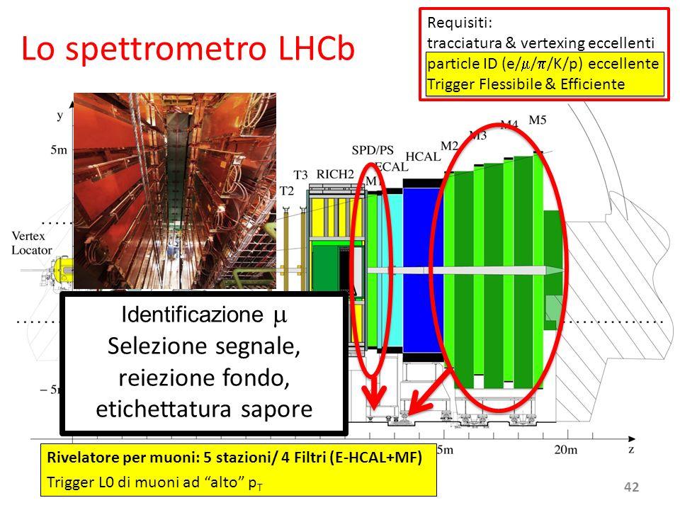 June 18th, 2008 Rivelatore per muoni: 5 stazioni/ 4 Filtri (E-HCAL+MF) Trigger L0 di muoni ad alto p T Identificazione Selezione segnale, reiezione fo