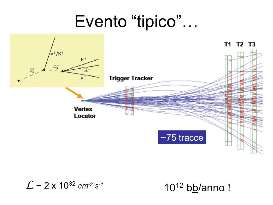 ~75 tracce Evento tipico… L ~ 2 x 10 32 cm -2 s -1 10 12 bb/anno !