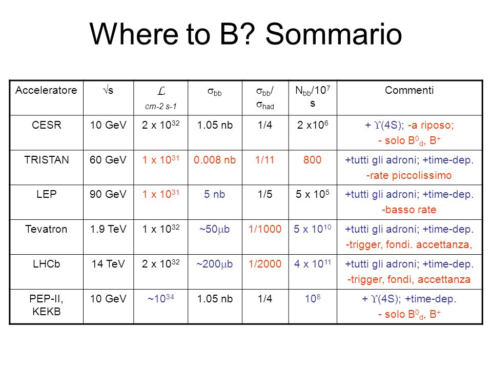 Where to B? Sommario Acceleratores L cm-2 s-1 bb bb / had N bb /10 7 s Commenti CESR10 GeV2 x 10 32 1.05 nb1/42 x10 6 + (4S); -a riposo; - solo B 0 d,