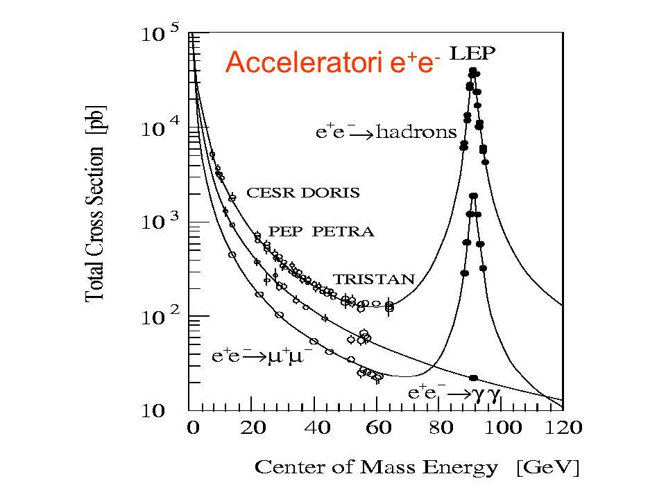 e + e - (4S) BB Sezione durto BB: ~1nb, continuo (e + e - qq): 3.5nb (4S) sopra la soglia di produzione BB solo B + e B 0 d Produzione coerente, J PC =1 -- importante per oscillazioni e violazione di CP.