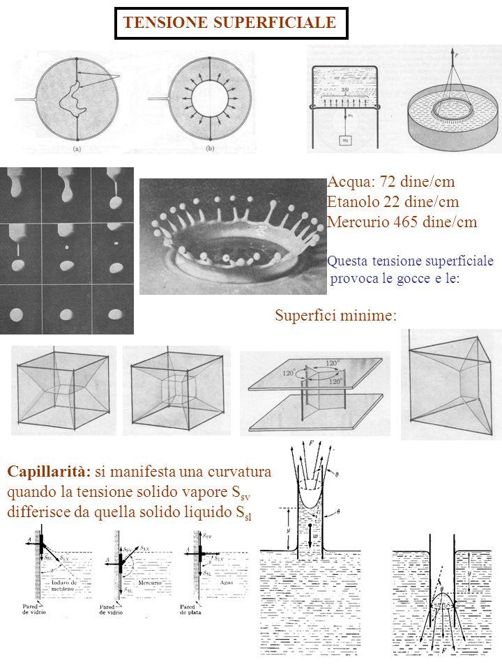 7 TENSIONE SUPERFICIALE Capillarità: si manifesta una curvatura quando la tensione solido vapore S sv differisce da quella solido liquido S sl Superfi