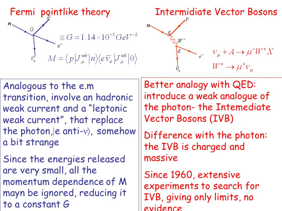 Fermi pointlike theory Intermidiate Vector Bosons Analogous to the e.m transition, involve an hadronic weak current and a leptonic weak current, that replace the photon, e anti-, somehow a bit strange Since the energies released are very small, all the momentum dependence of M mayn be ignored, reducing it to a constant G Better analogy with QED: introduce a weak analogue of the photon- the Intemediate Vector Bosons (IVB) Difference with the photon: the IVB is charged and massive Since 1960, extensive experiments to search for IVB, giving only limits, no evidence