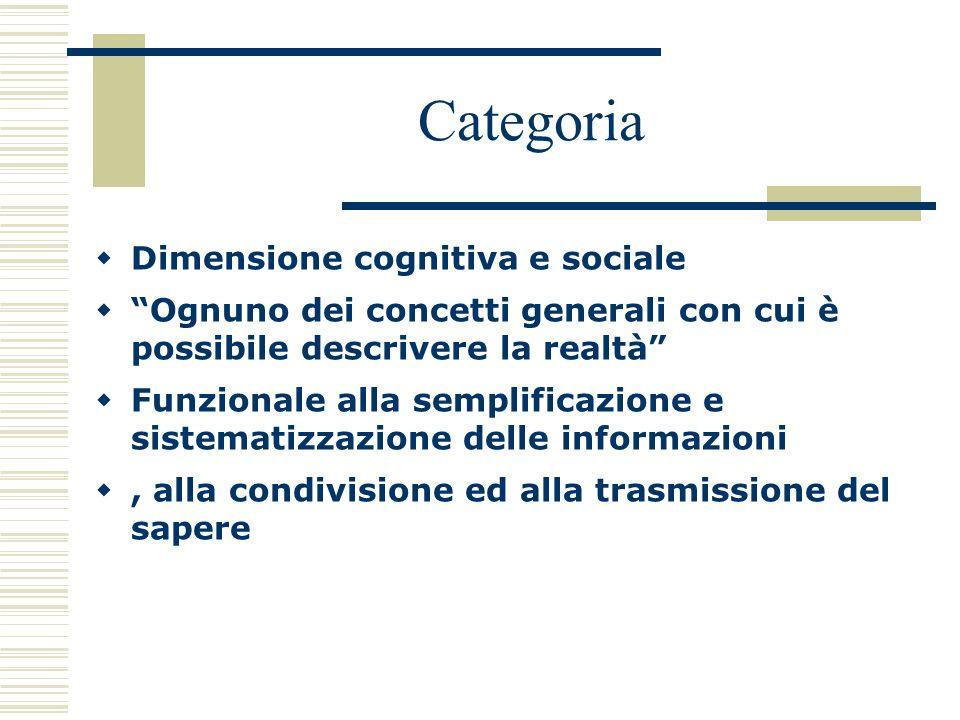 Categoria Dimensione cognitiva e sociale Ognuno dei concetti generali con cui è possibile descrivere la realtà Funzionale alla semplificazione e siste